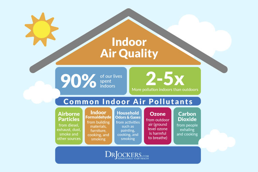 air quality in home
