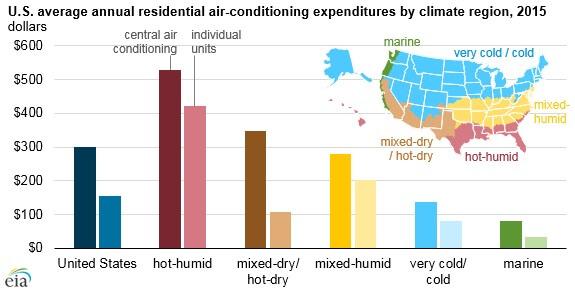 portable cooling unit survey chart