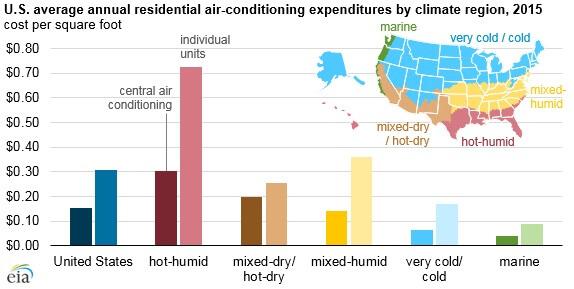 portable cooling unit chart 2 survey