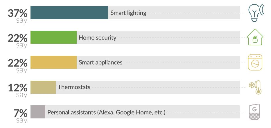 smart home products survey