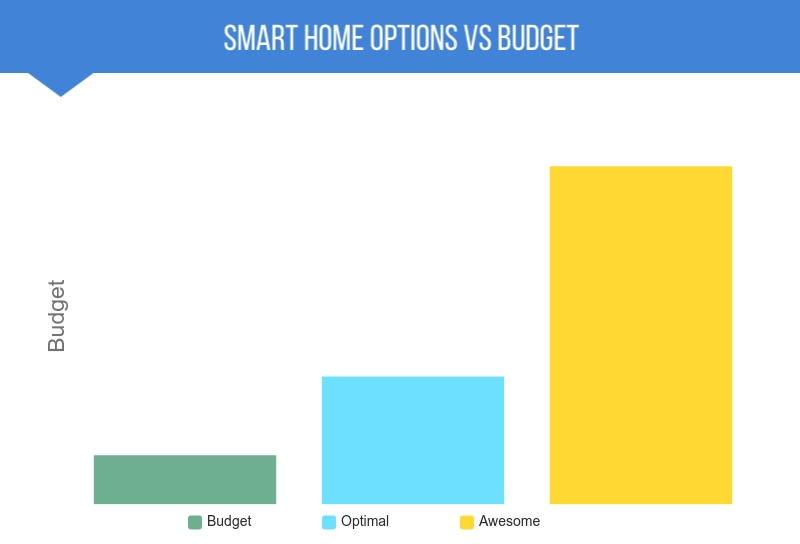 Smart home devices vs budget